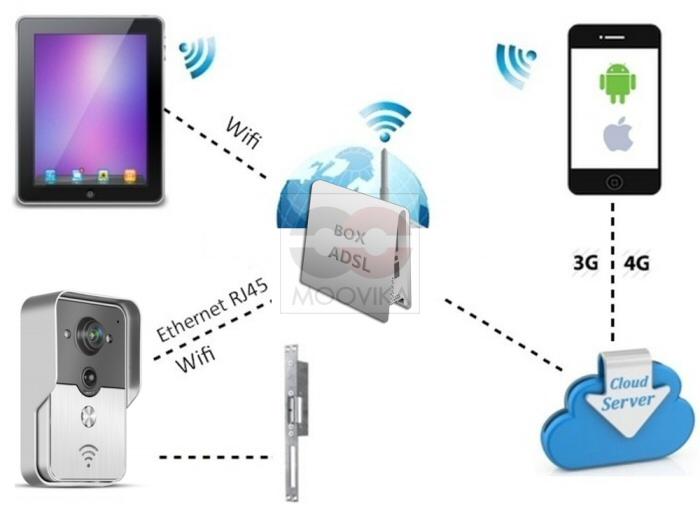 konx 2016 doorbell interphone portier video ip r seau wifi rj45 relais porte ebay. Black Bedroom Furniture Sets. Home Design Ideas